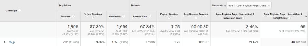 Докладваните конверсии в Google Analytics