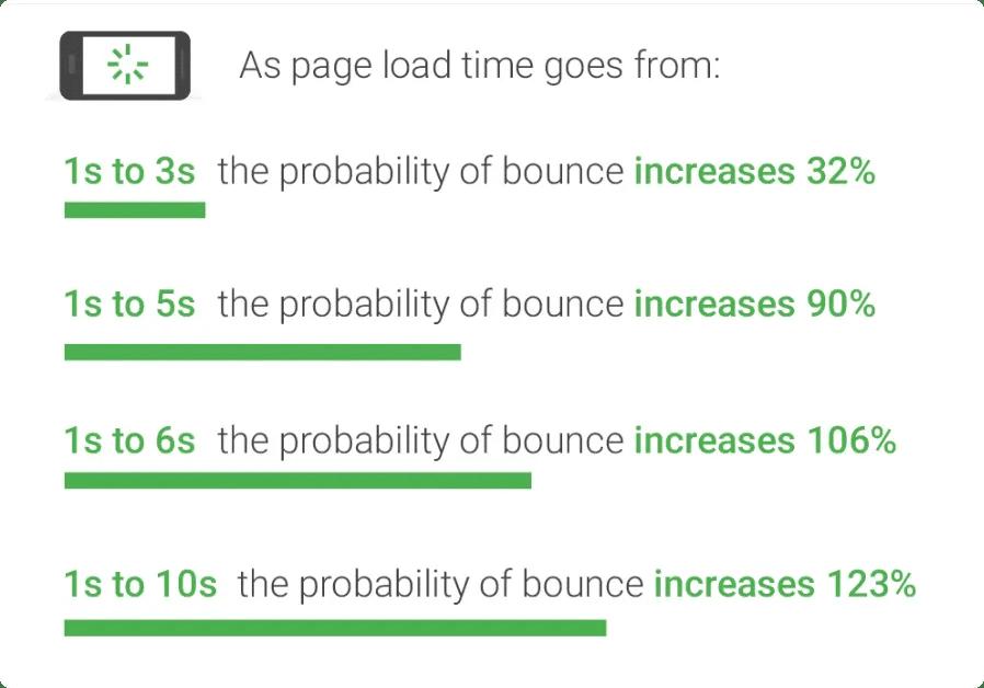 Пример за това как бързината на зареждане на сайта влияе на bounce rate-а. Проучване на Google от 2017 г.